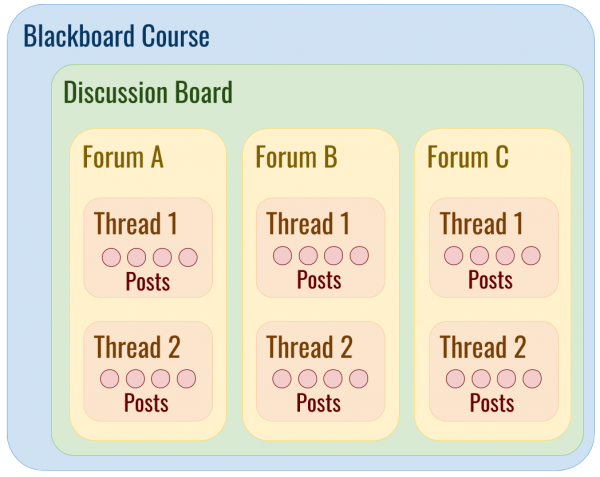 Discussion Board Diagram